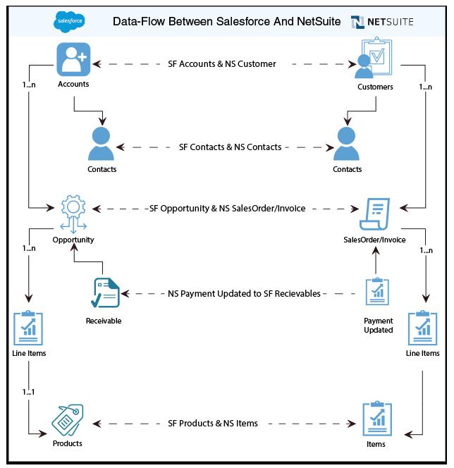 Salesforce User Flow: Salesforce & NetSuite Bidirectional Integration