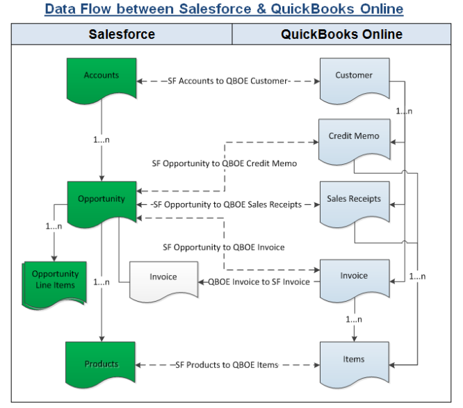 RE: How to sync  QuickBooks Online with Salesforce?